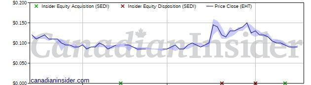 Directors buying at Enerdynamic Hybrid Tech (EHT) | Canadian