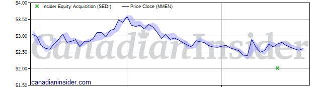 Public market insider buying at MedMen Enterprises (MMEN