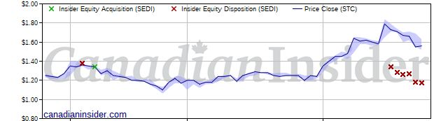 Officer selling at Sangoma Technologies (STC) | Canadian Insider